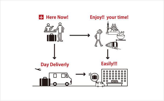 Same day delivery to your hotel